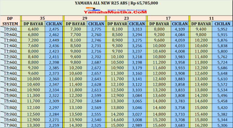 Harga Cash dan Kredit Yamaha All New R25 Abs