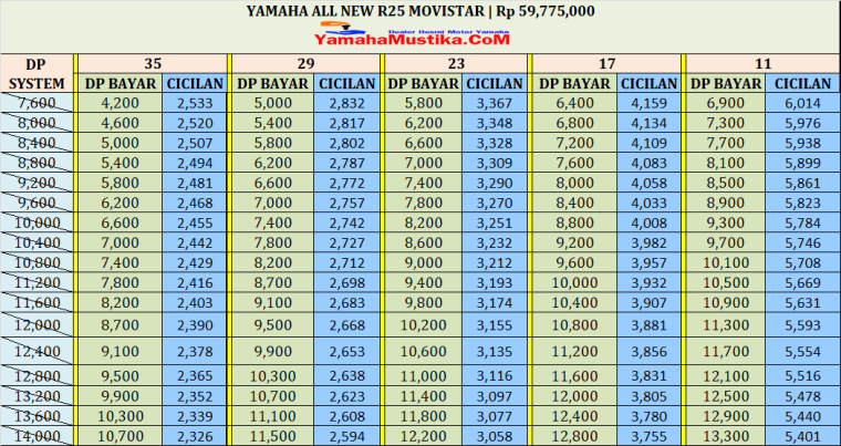 Harga Cash dan Kredit Yamaha All New R25 GP