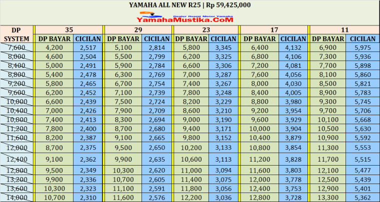 Harga Cash dan Kredit Yamaha All New R25