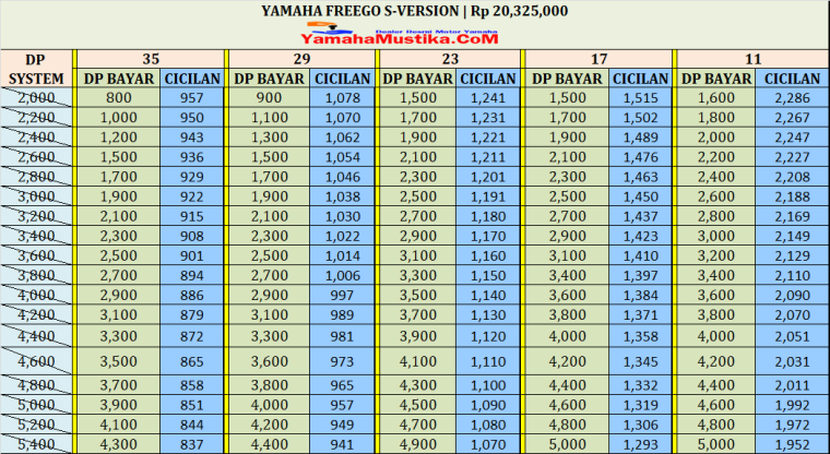 Harga Cash dan Kredit Yamaha FreeGo S - Version