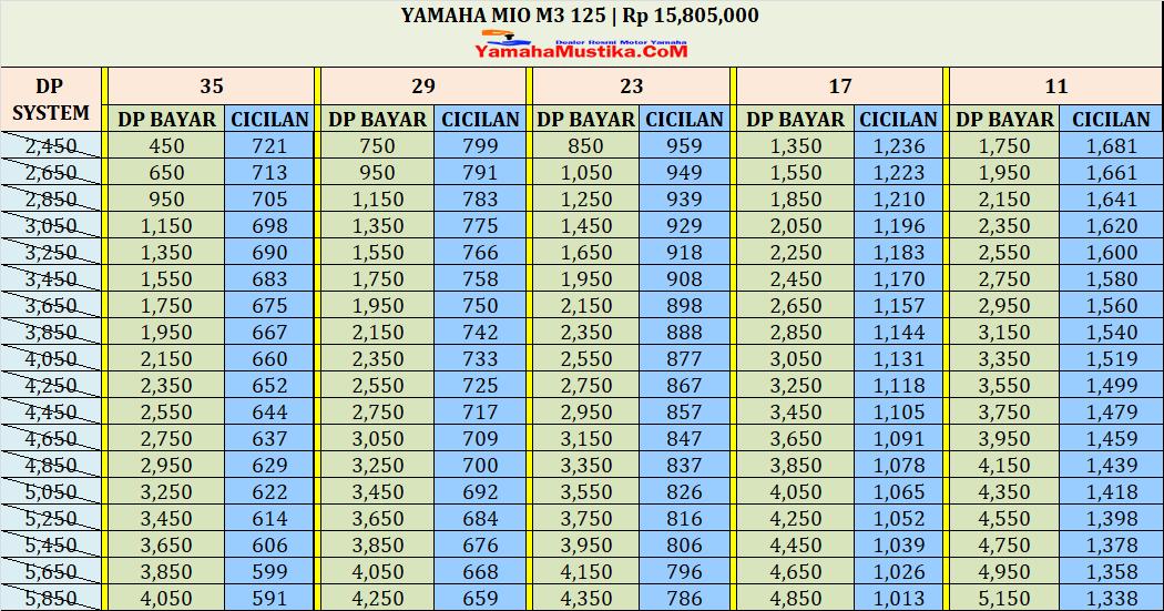 Harga Cash dan Kredit Yamaha Mio M3 125