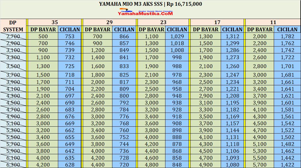 Harga Cash dan Kredit Yamaha Mio M3 Aks Sss
