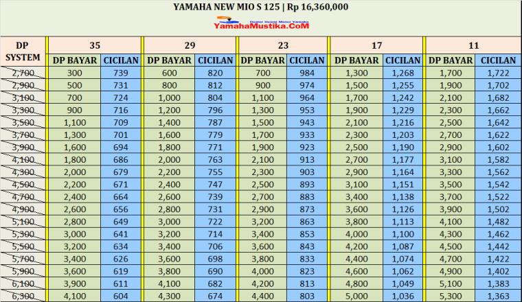 Harga Cash dan Kredit Yamaha Mio S