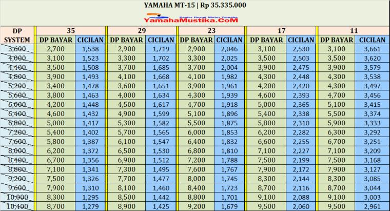 Harga Cash dan Kredit Yamaha MT15