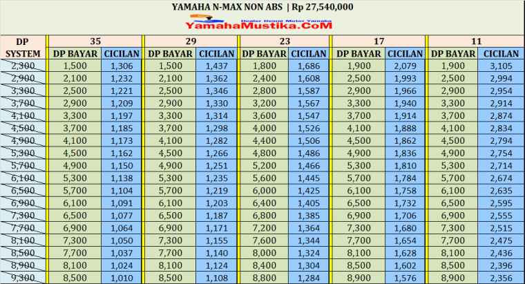 Harga Cash dan Kredit Yamaha Nmax Non Abs