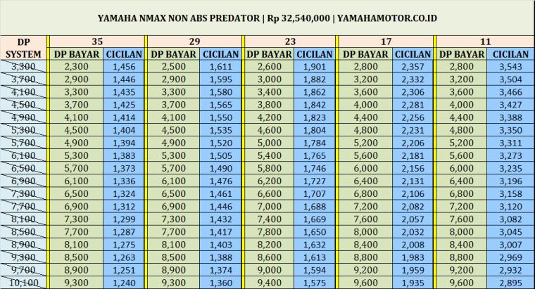 Harga Kredit dan Cash Yamaha Nmax Non Abs Predator